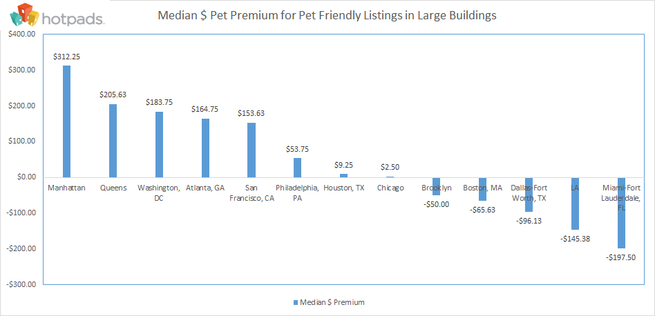 median chart of rental rates with pets $$
