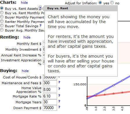 Buy vs. Rent Charts